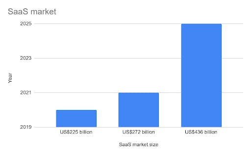saas market size