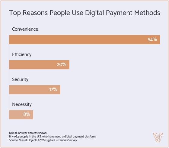 Top reasons people use digital payment methods