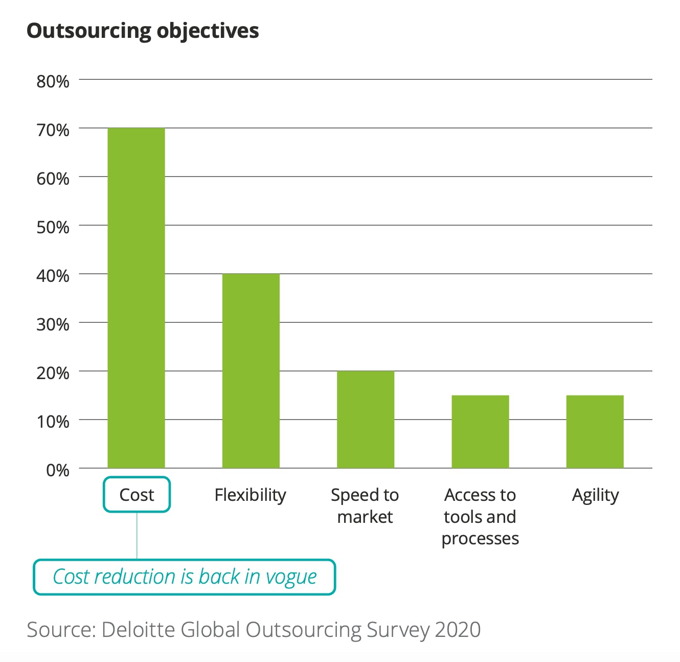 objectives of outsourcing