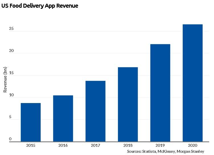 US Food Delivery App Revenue