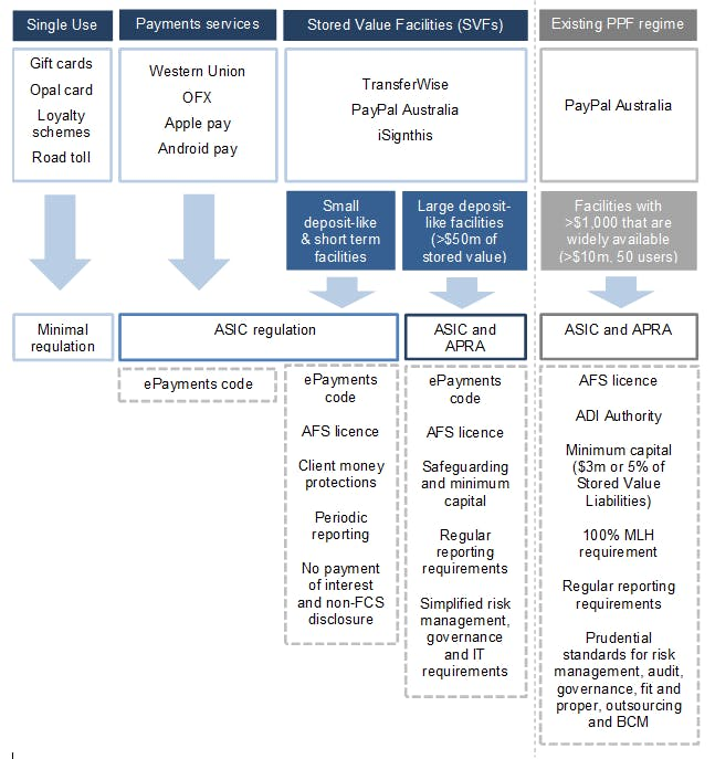 The potential role of regulators as proposed by APRA
