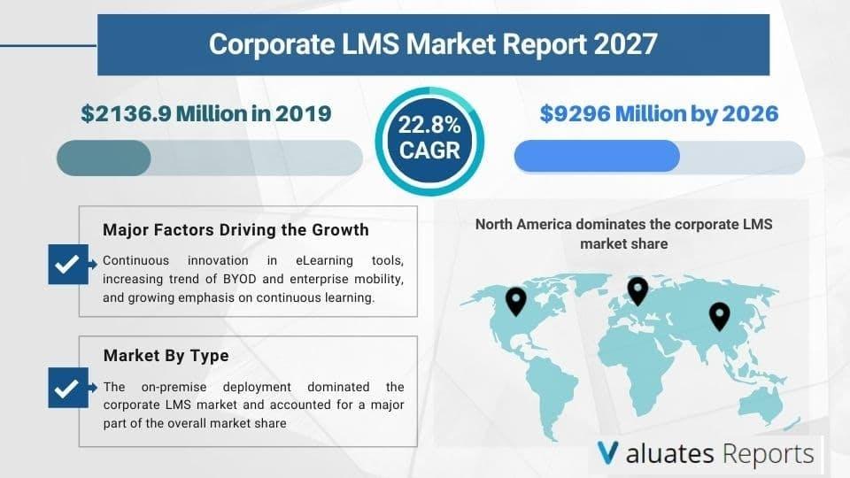 corporate lms market