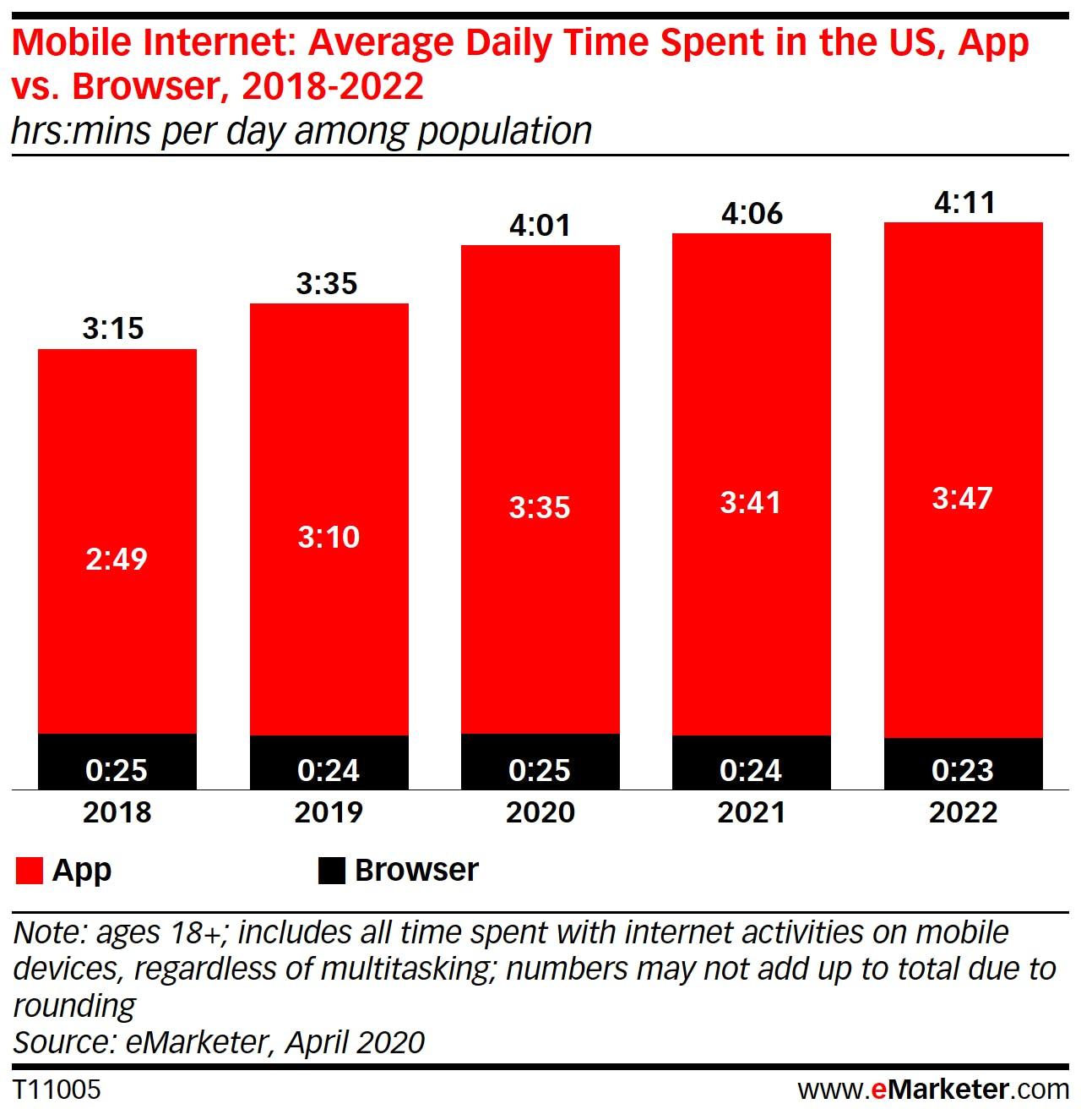 apps vs browser