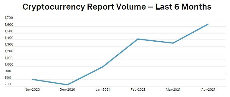 cryptocurrency exchange market overview