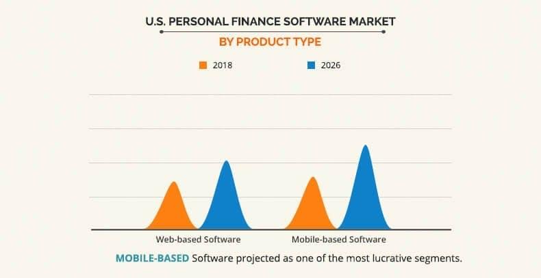 Budget app market USA