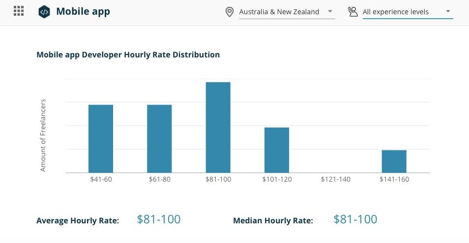 developer rates