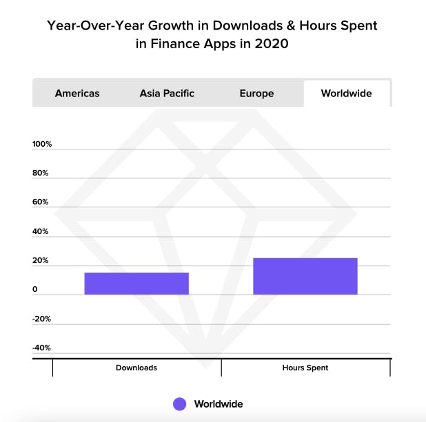 year-over-year growth in downloads