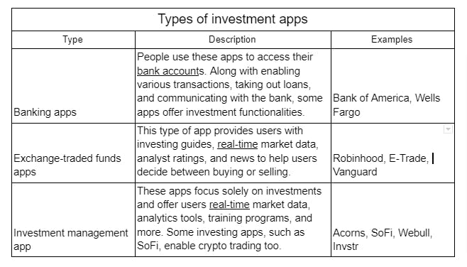 types of investment apps