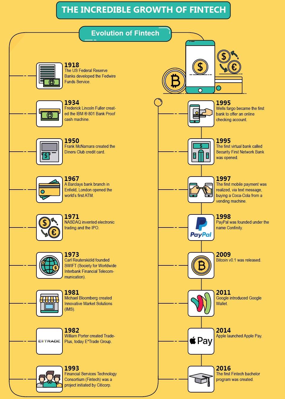 fintech history timelines