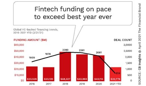 fintech growth in funding