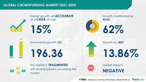 crowdfunding-software-market