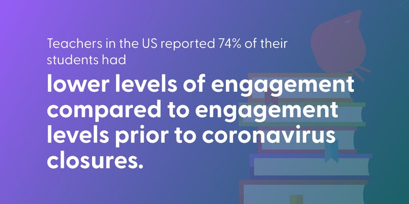 Teachers in the US reported 74% of their students had lower levels of engagement compared to engagement levels prior to coronavirus closures.