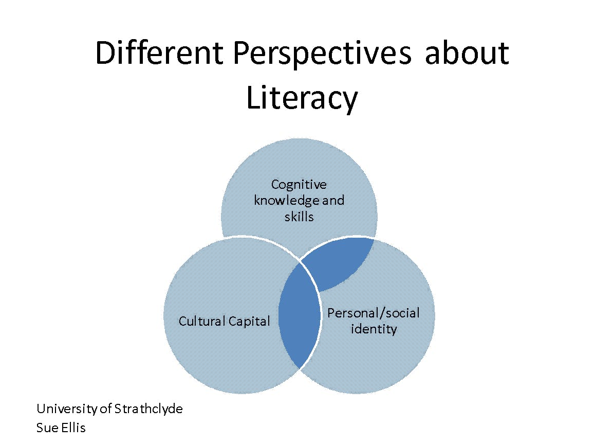 Different Perspectives about Literacy