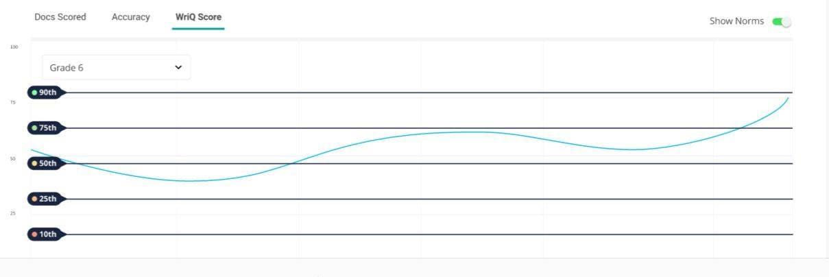 WriQ National norms graph