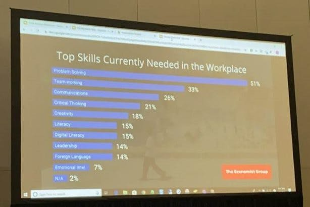 Chart of Top Skills Currently Needed in the Workplace
