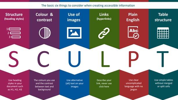 SCULPT framework infographic
