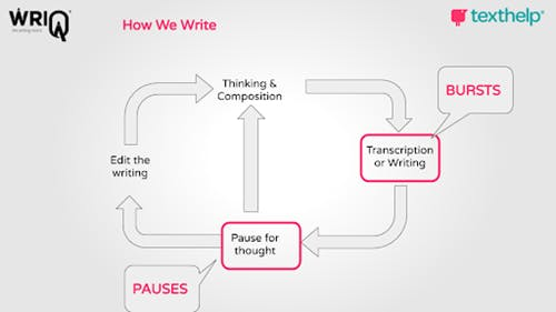 a diagram of the writing process