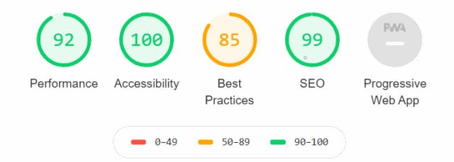 Google Lighthouse audit with scores
