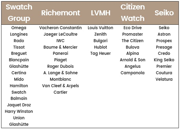 The watch brands of the World's Five Largest Watch Groups