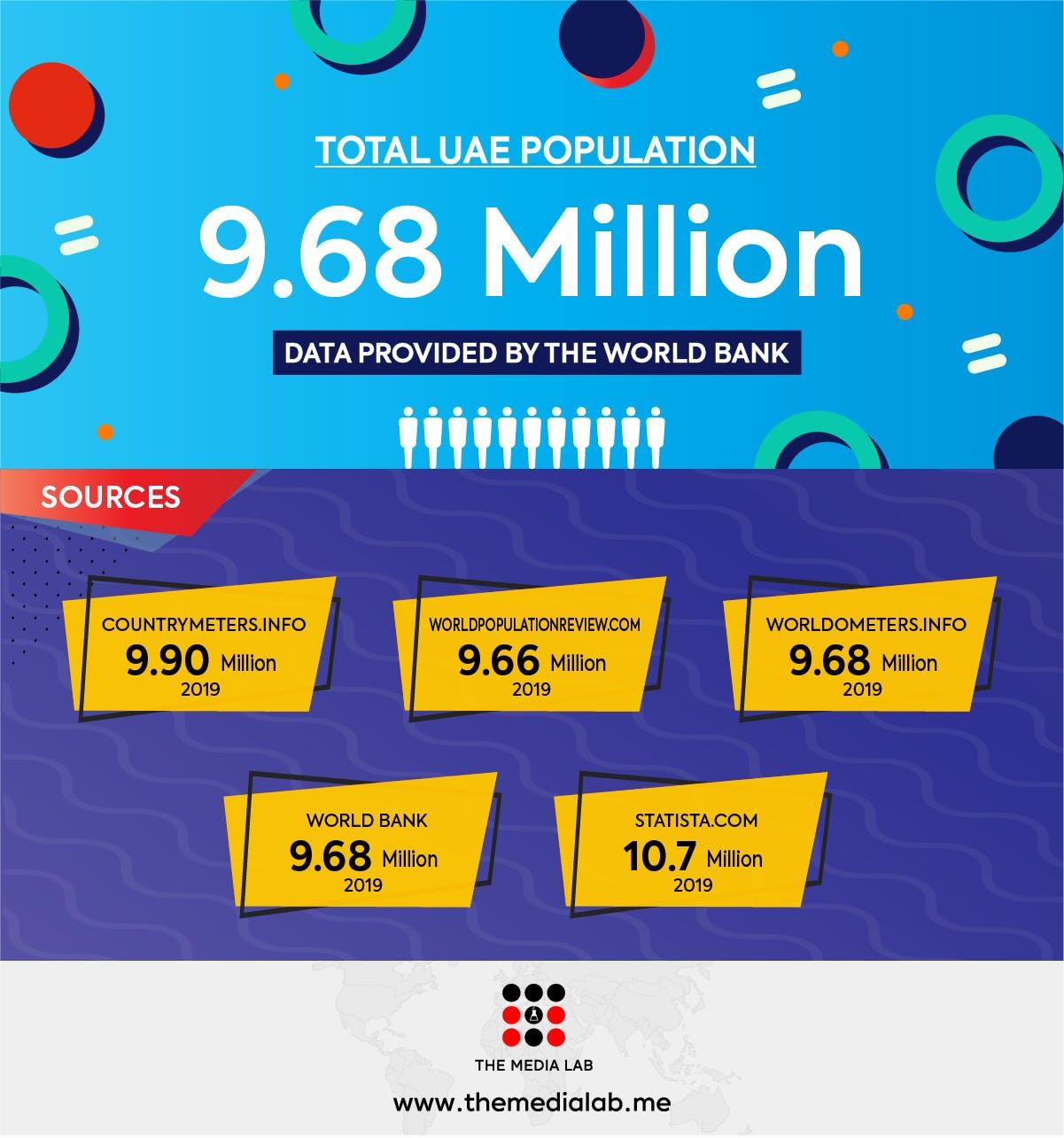total population of UAE 2019