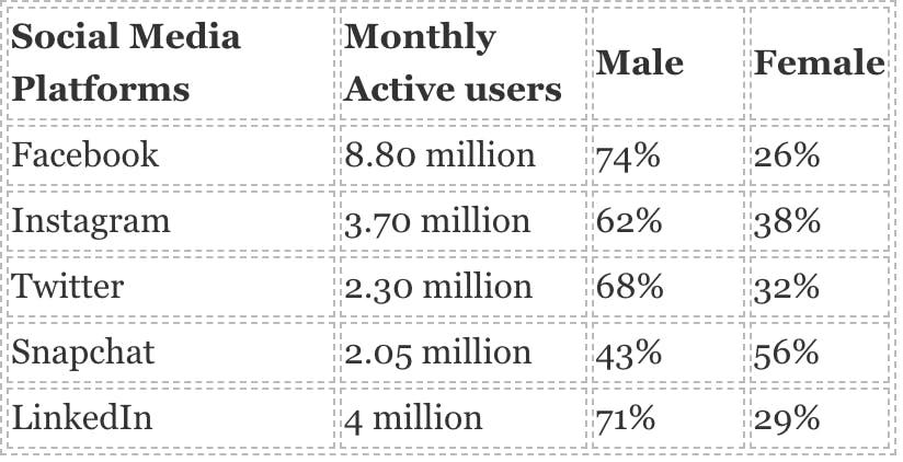 social media users in uae 2019