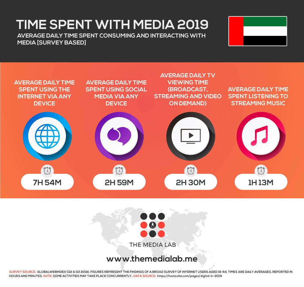 Time spent with media in UAE 2019