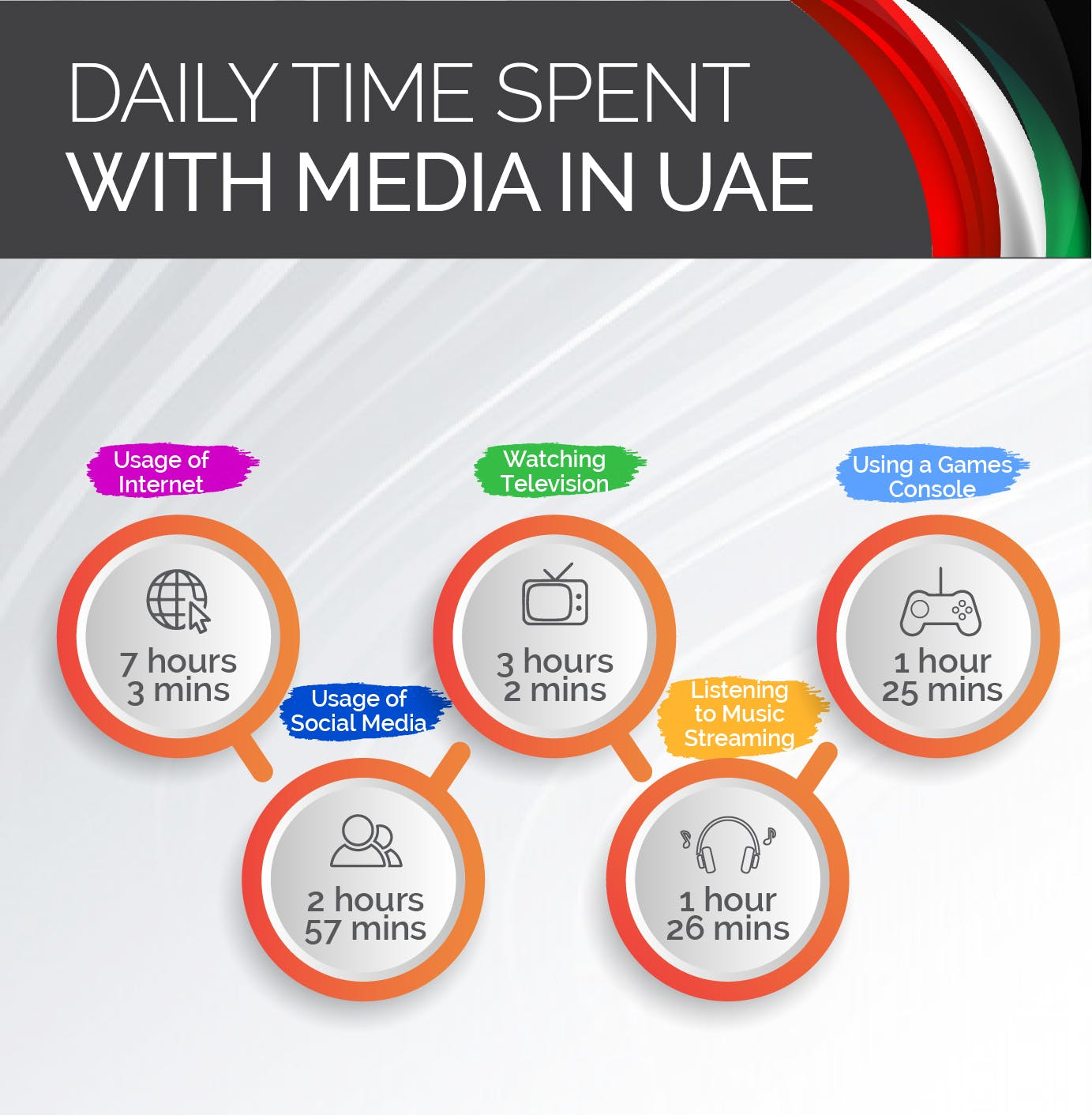 daily time spent with media in UAE 2020