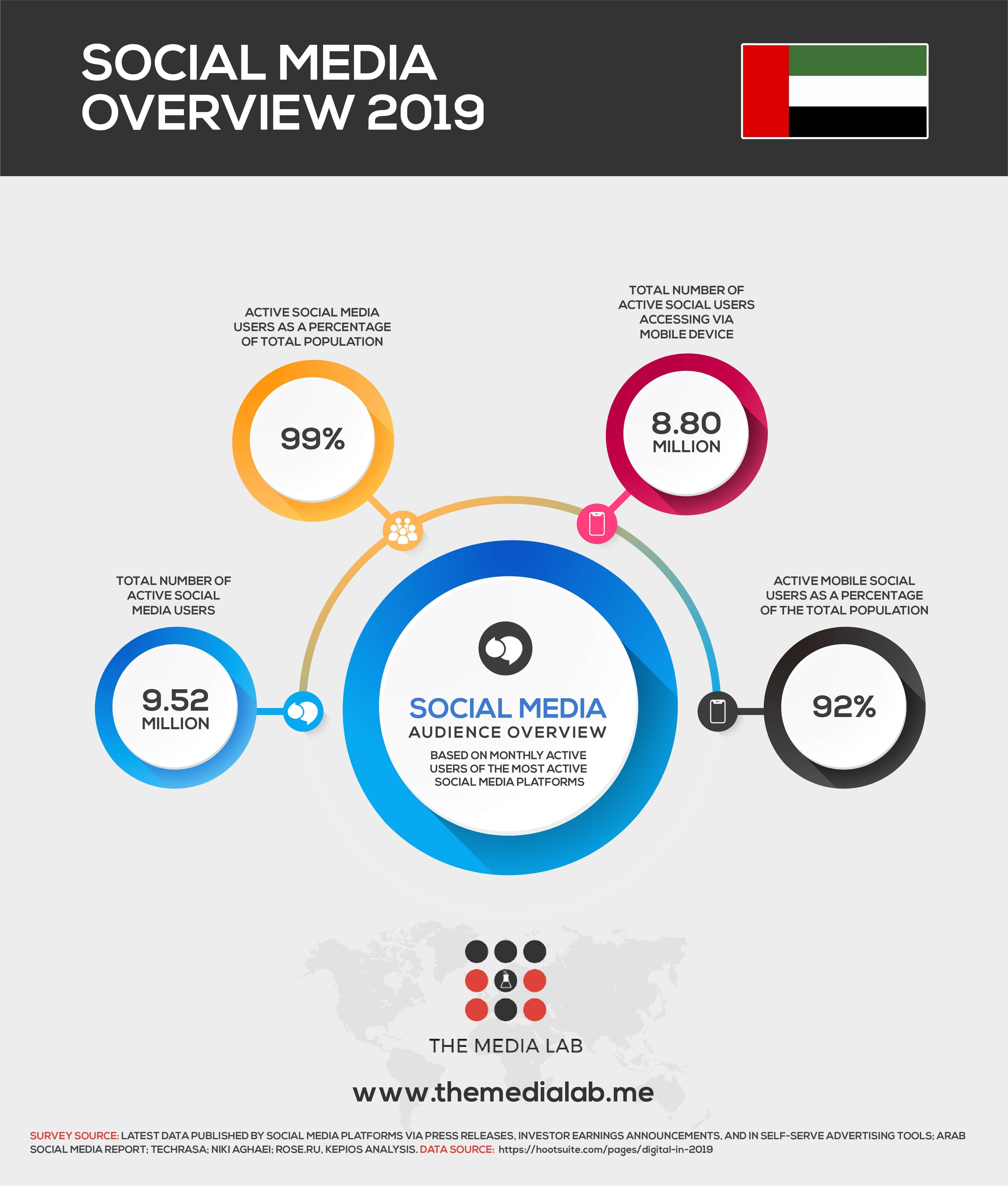 UAE social media overview 2019