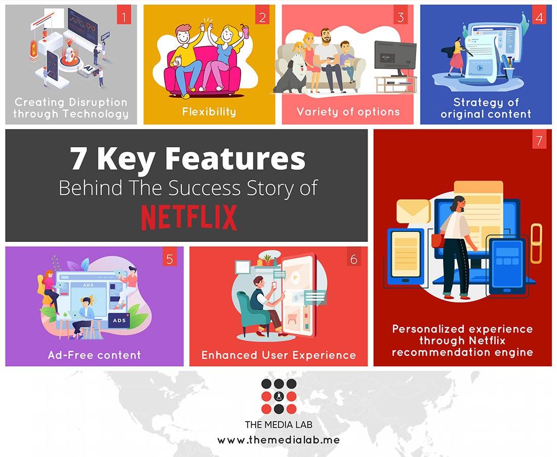 Netflix Success story