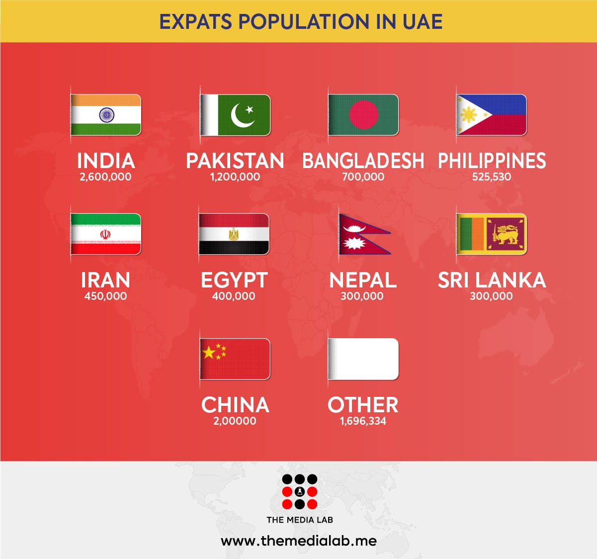 Expats population in UAE 2019