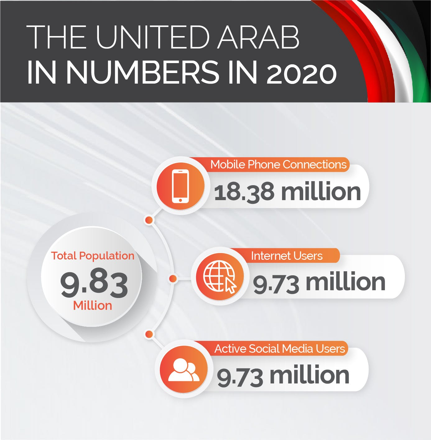UAE stats for 2020