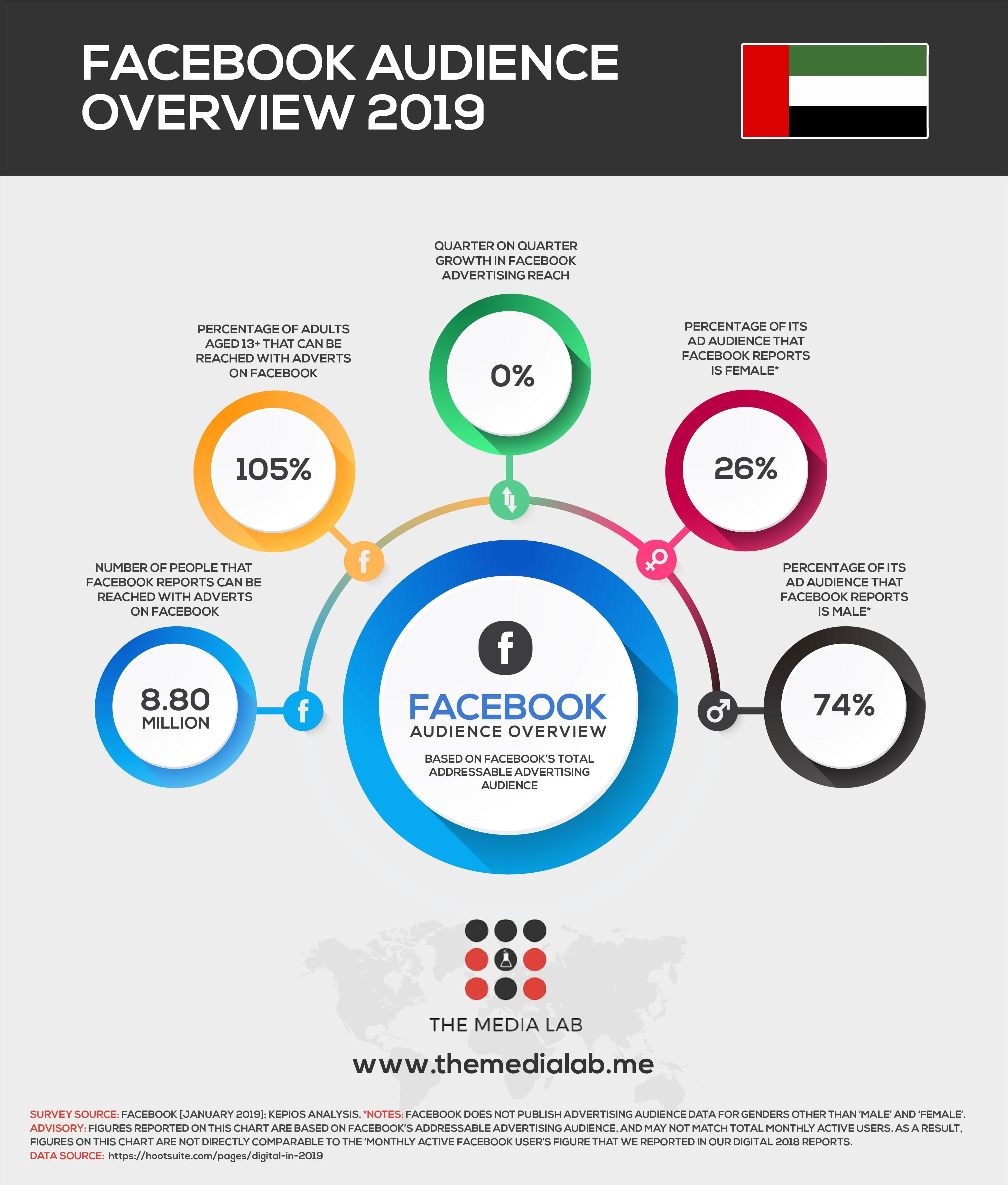 Facebook user in UAE 2019