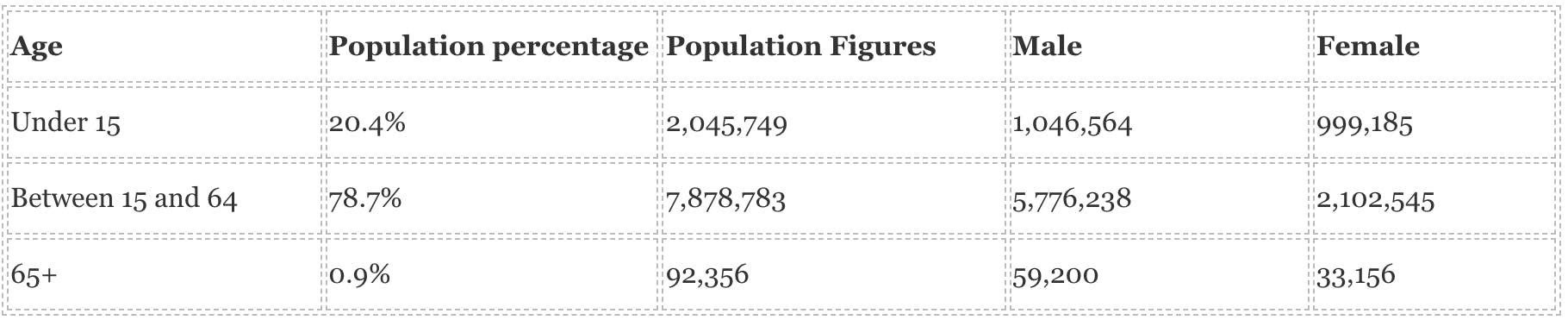 UAE age wise population for 2021