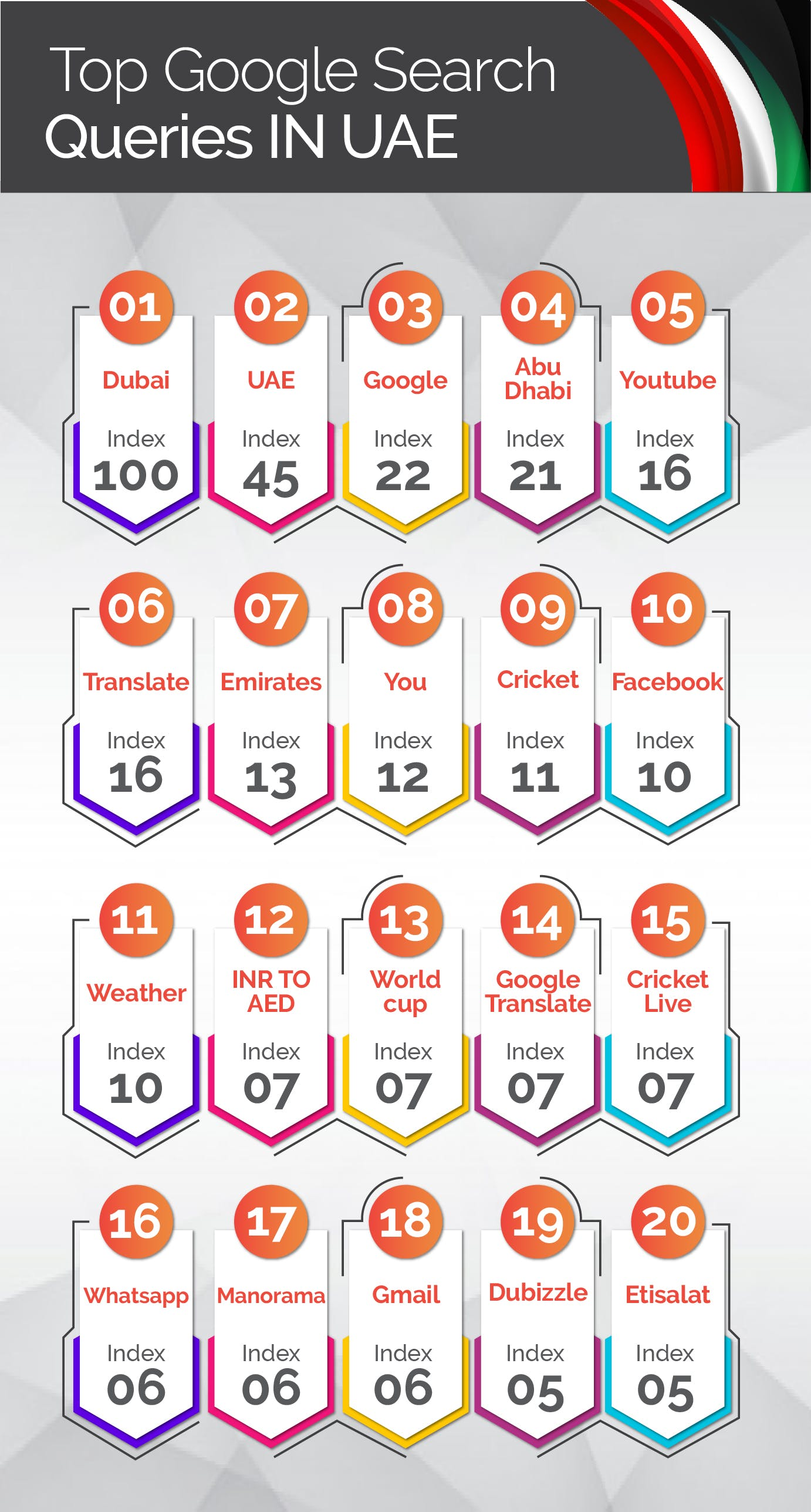 top google search queries in UAE in 2020