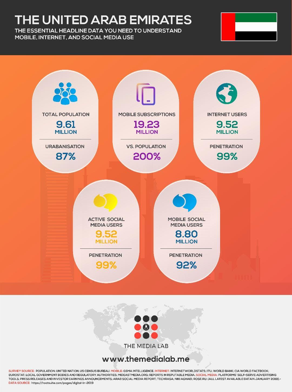 Internet users in UAE 2019
