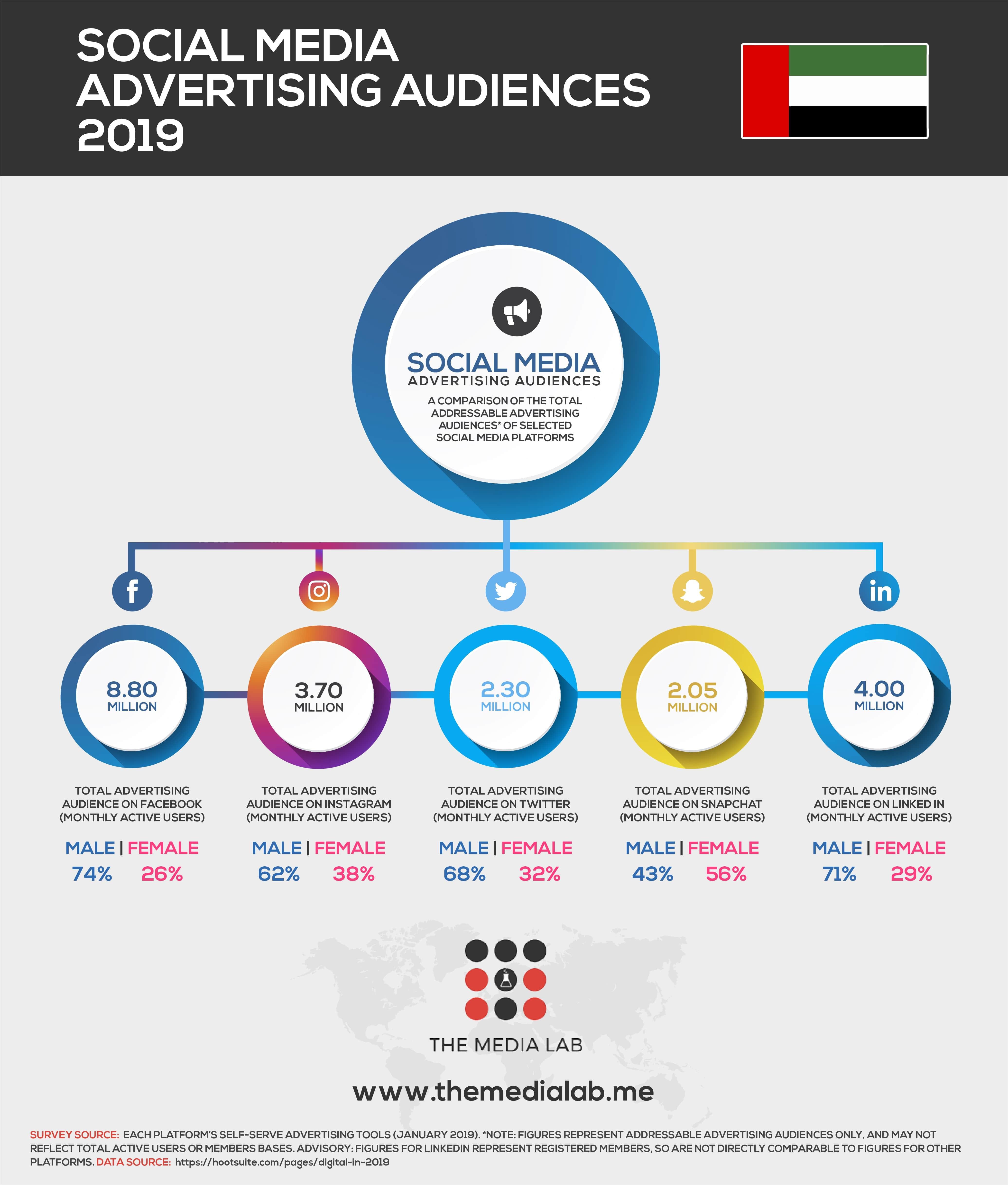 social media advertising audience of UAE 2019