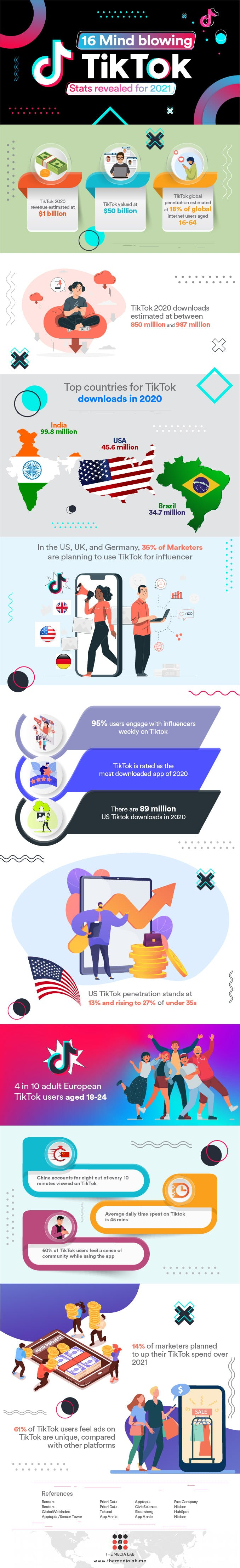 infographic for TikTok stats 2021