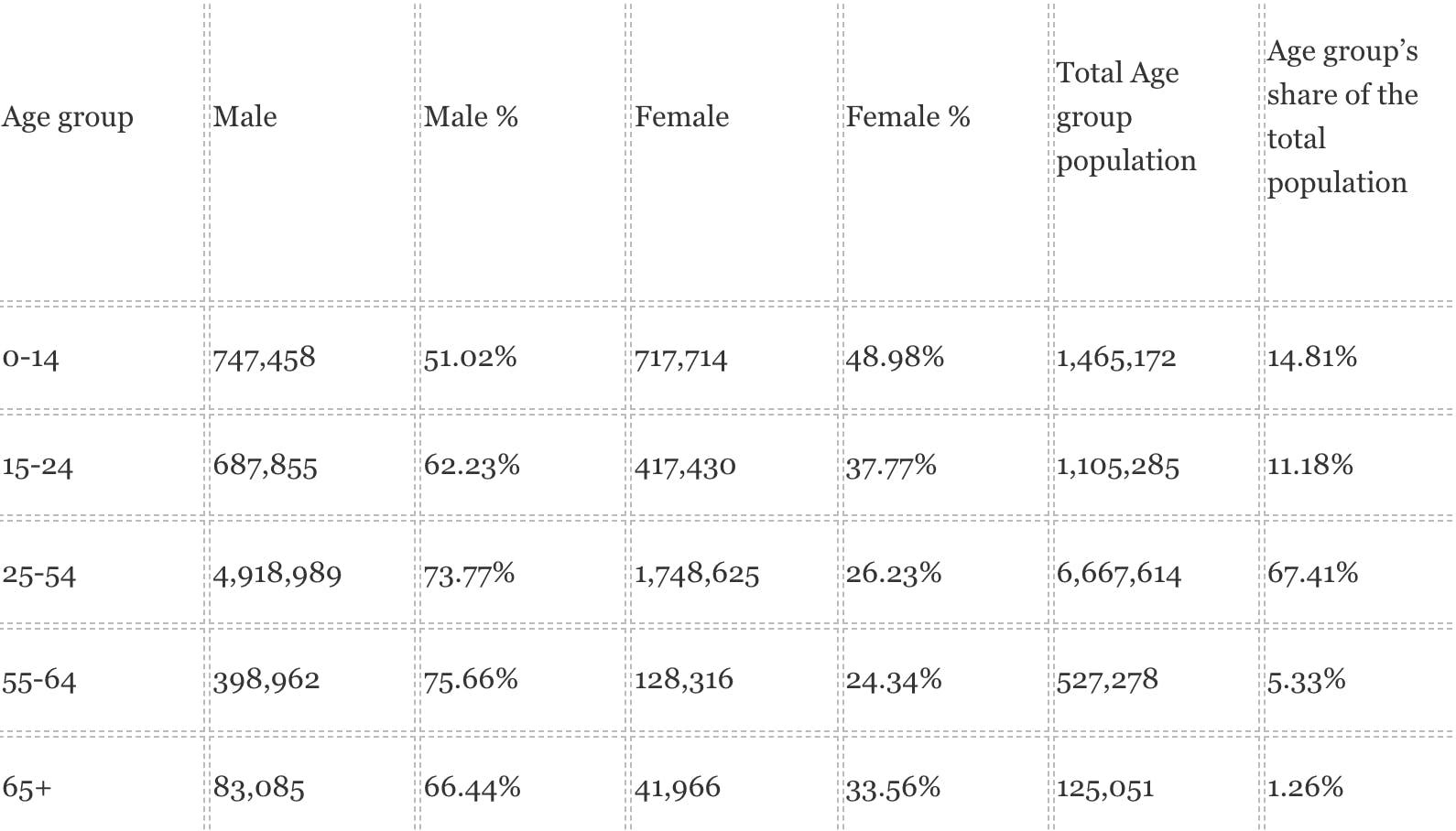 UAE population statistics by gender 2020