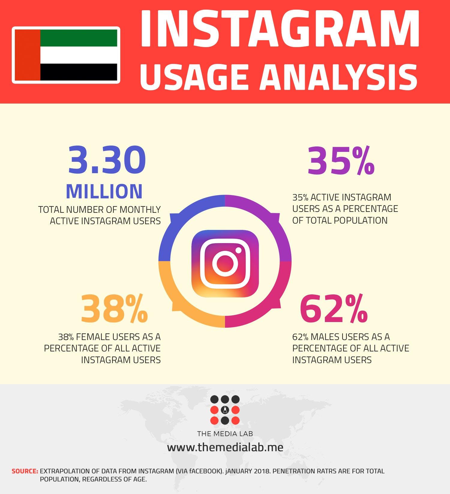 Instagram usage analysis in UAE 2018