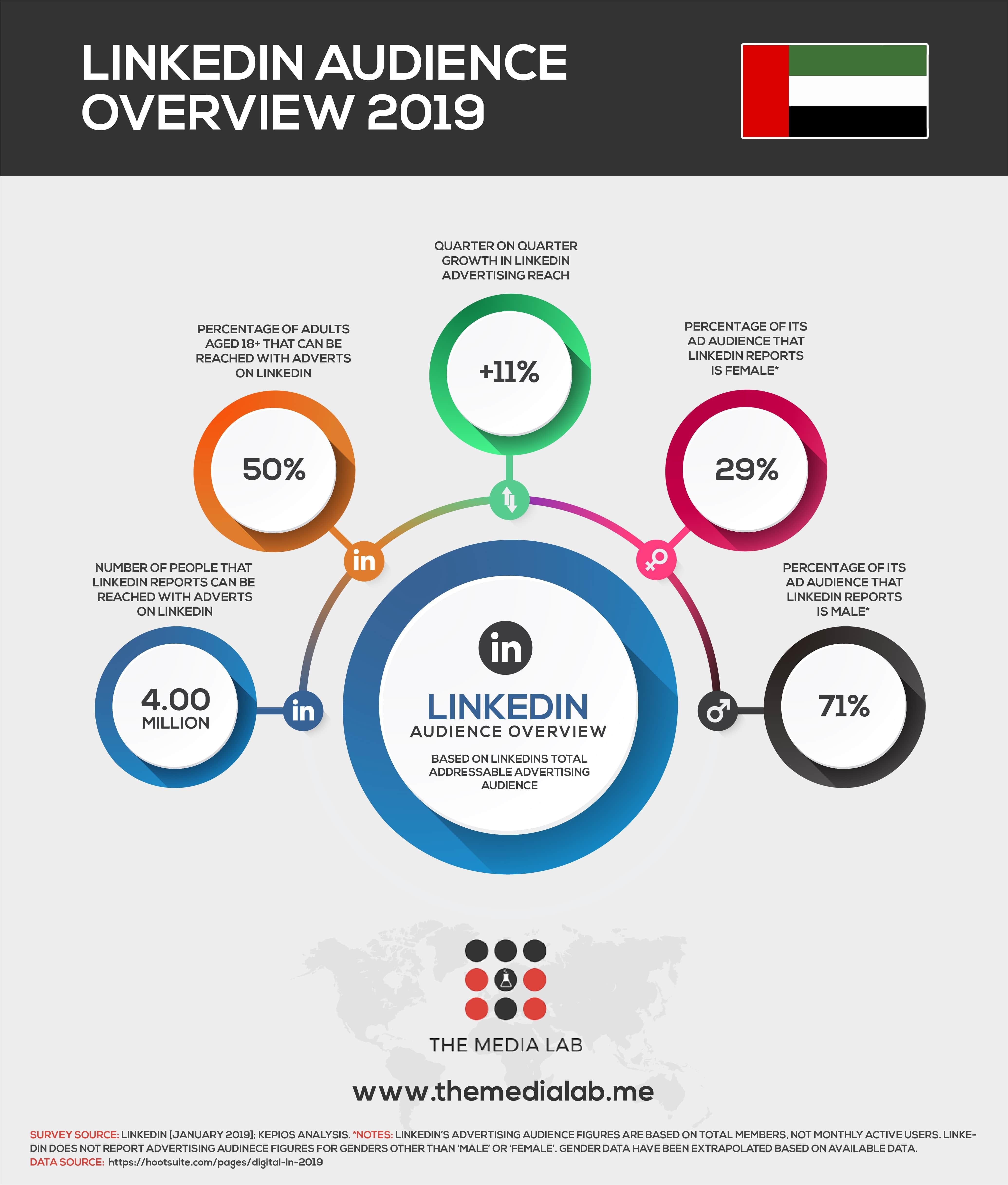 LinkedIn users in UAE 2019