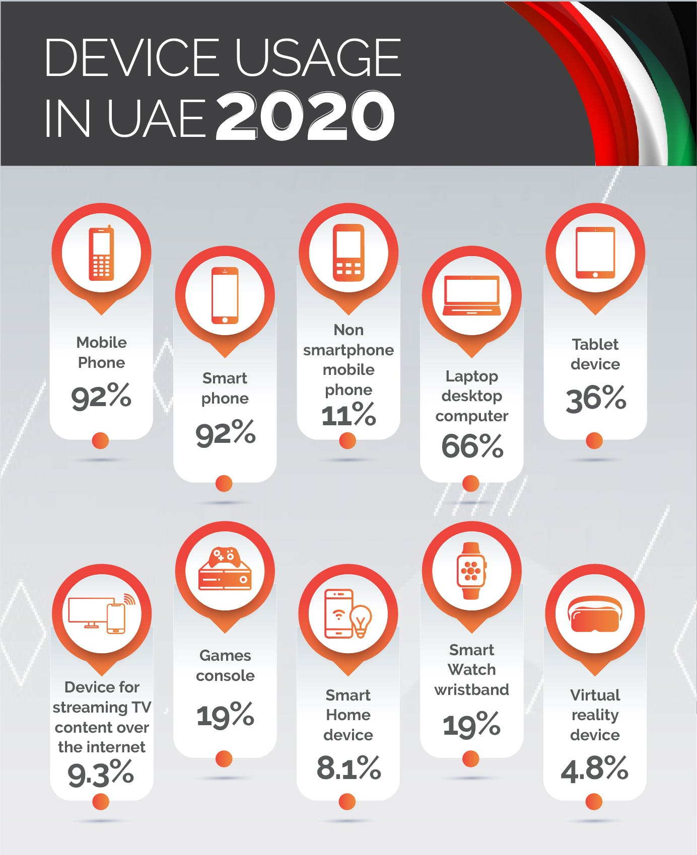 Device usage in UAE 2020