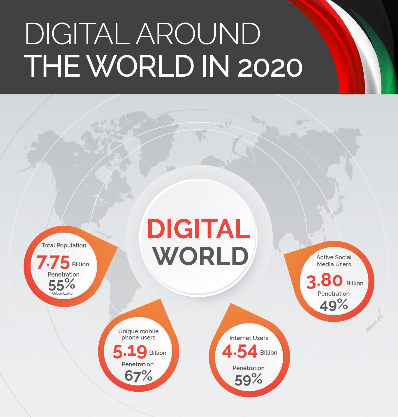 Digital numbers of the world for social media 2020