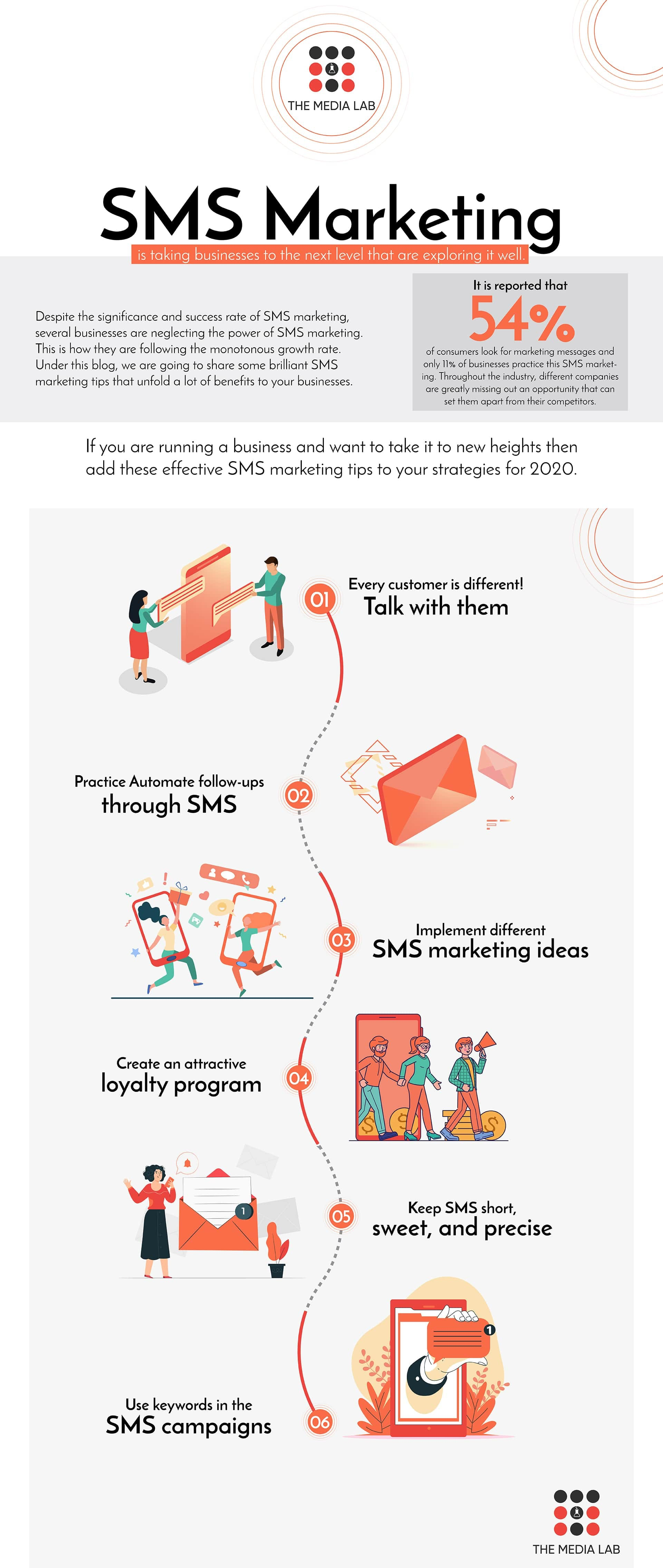 sms marketing tips infographic