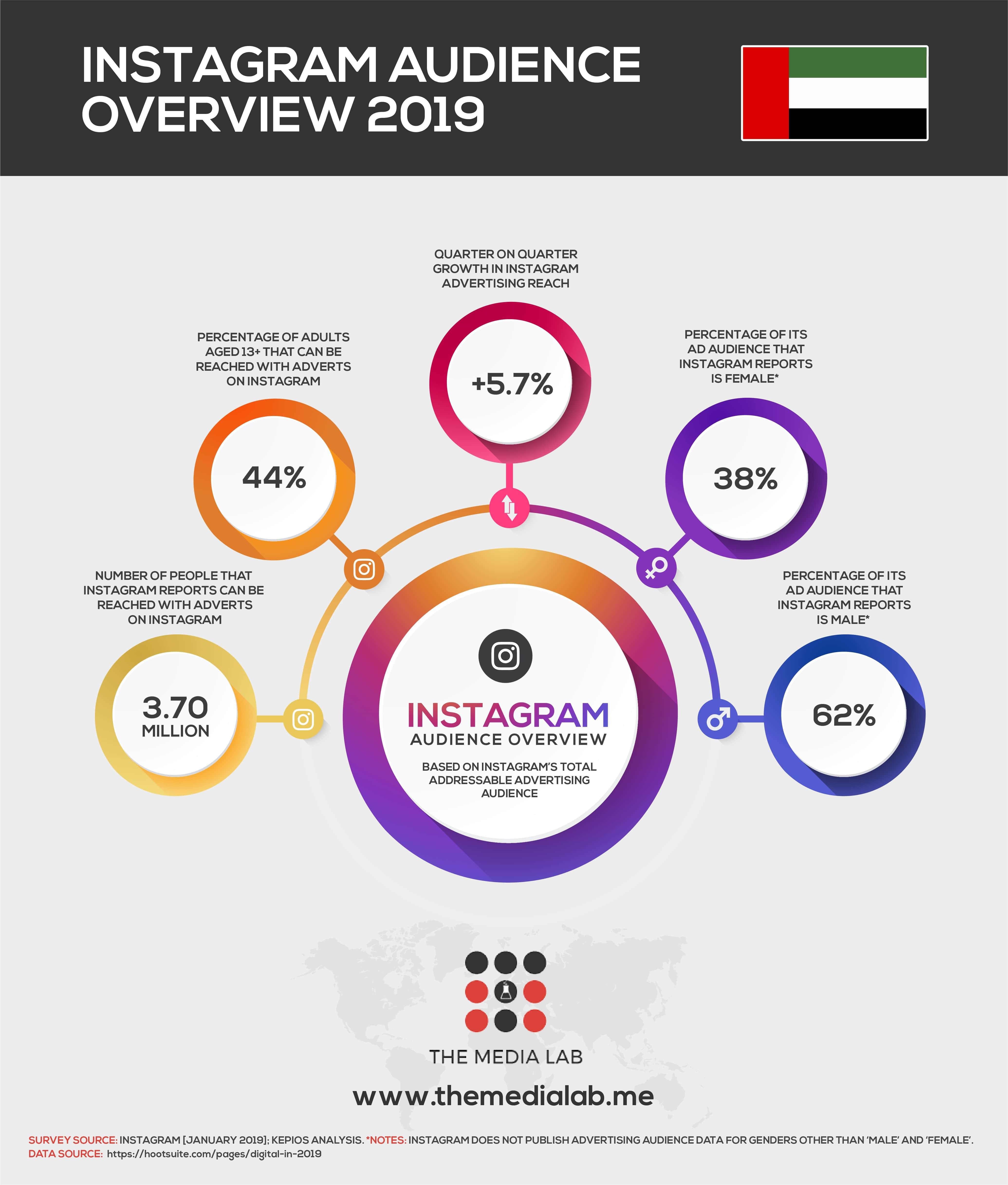 INSTAGRAM users in UAE 2019