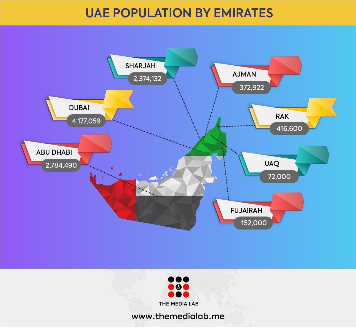 Emirates wise population in UAE 2019