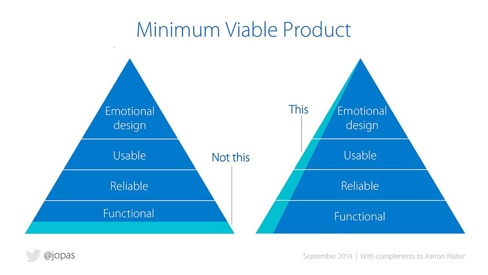 Jussi Pasanen's MVP Pyramid Model