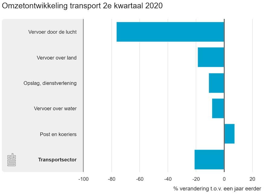 Omzetontwikkeling transport 2e kwartaal 2020. Bron: CBS