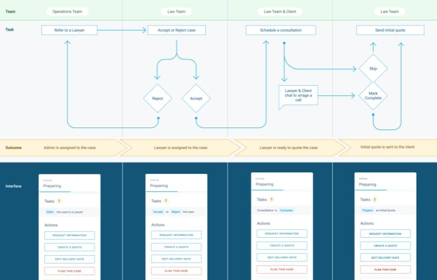 Image of Lawbite's case management process flow
