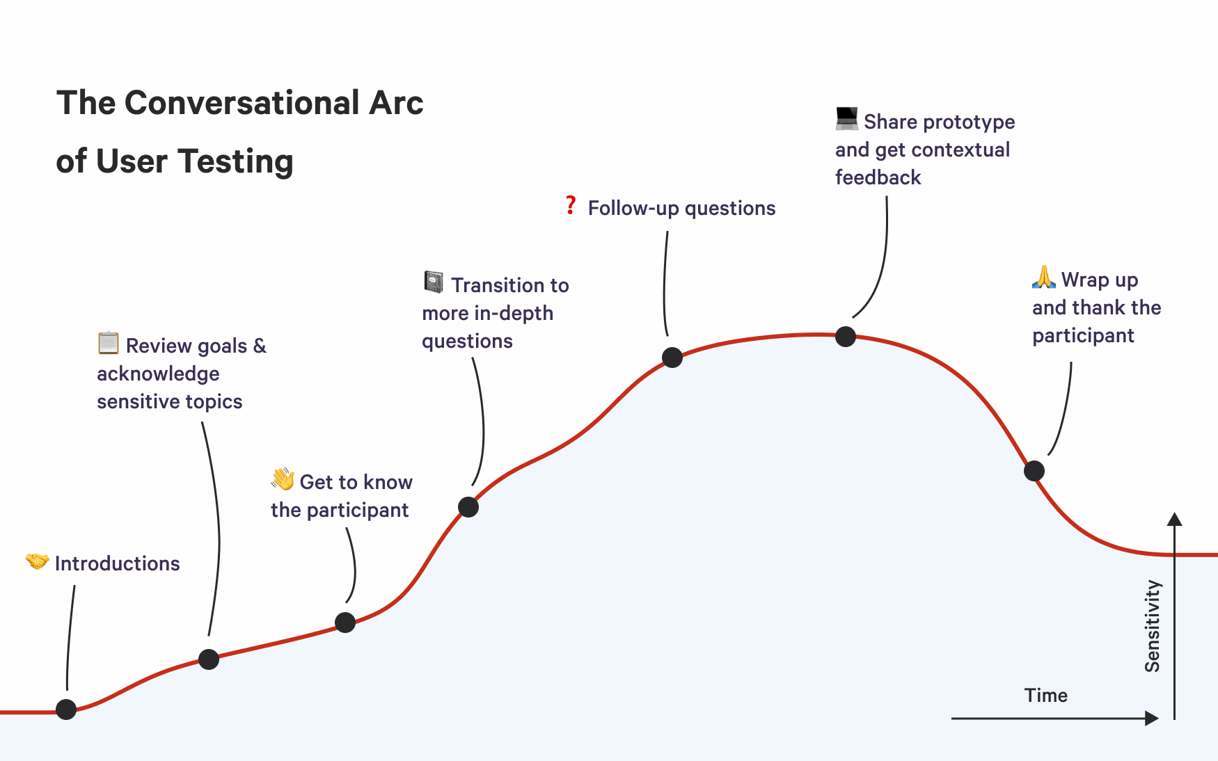 Conversational Arc of User Testing