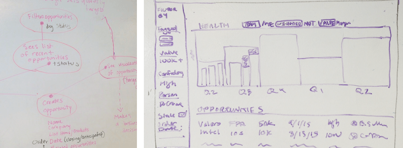Two images of sketches on a whiteboard from the Quicky design sprint